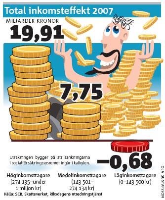Total inkomsteffekt 2007